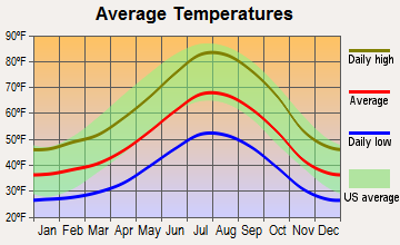 Mariposa, California average temperatures