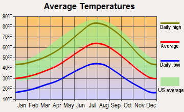 Markleeville, California average temperatures
