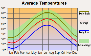 Beaver Meadows, Pennsylvania average temperatures