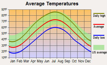 Beavertown, Pennsylvania average temperatures