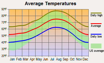 Mayflower Village, California average temperatures