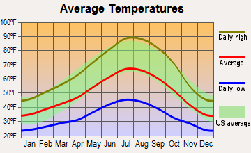 Meadow Valley, California average temperatures