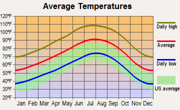 Mecca, California average temperatures