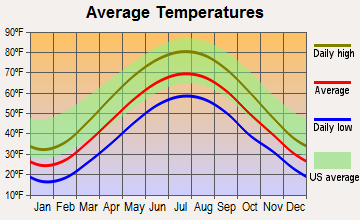 Rossiter, Pennsylvania average temperatures