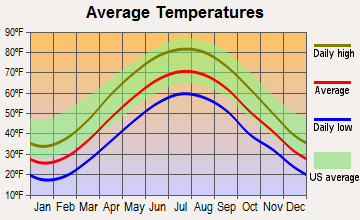 Bellwood, Pennsylvania average temperatures