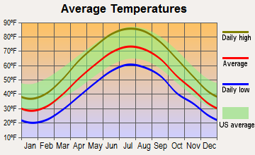 Belmont, Pennsylvania average temperatures