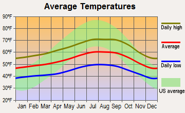 Mendocino, California average temperatures