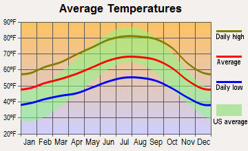 Menlo Park, California average temperatures