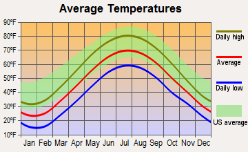 Blooming Valley, Pennsylvania average temperatures