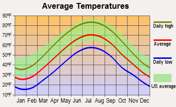 Brackenridge, Pennsylvania average temperatures