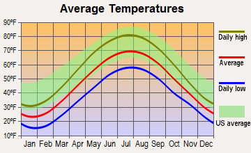 Clarendon, Pennsylvania average temperatures