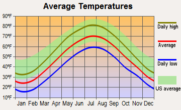 Clarks Summit, Pennsylvania average temperatures