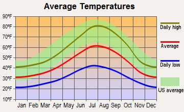 Mineral, California average temperatures