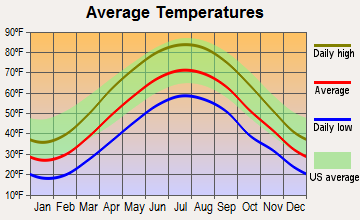 Salix-Beauty Line Park, Pennsylvania average temperatures