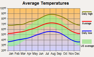 Mira Monte, California average temperatures