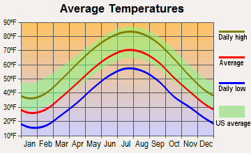 Saltsburg, Pennsylvania average temperatures