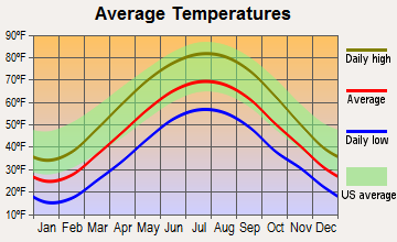 Sandy Lake, Pennsylvania average temperatures