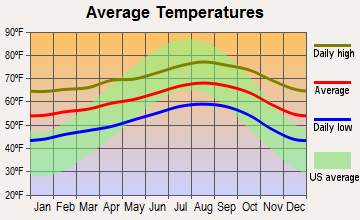 Mission Canyon, California average temperatures