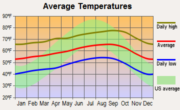 Mission Hills, California average temperatures