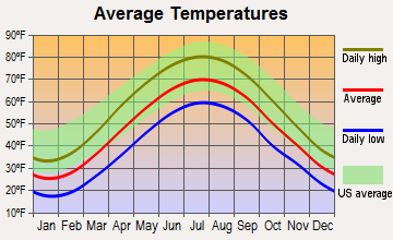 Shanksville, Pennsylvania average temperatures