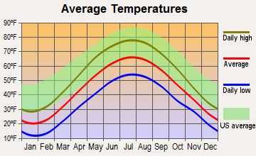 Smethport, Pennsylvania average temperatures
