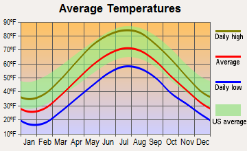 South Renovo, Pennsylvania average temperatures