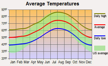 Monrovia, California average temperatures