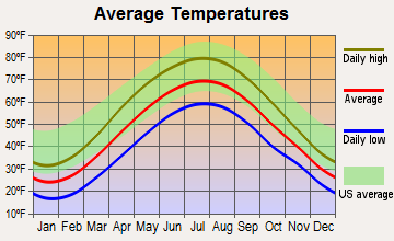 Stormstown, Pennsylvania average temperatures