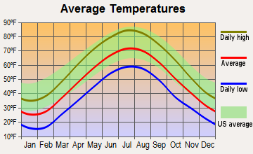 Stroudsburg, Pennsylvania average temperatures