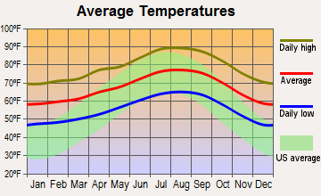 Montebello, California average temperatures
