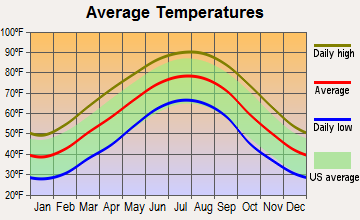 Hollywood, Alabama average temperatures