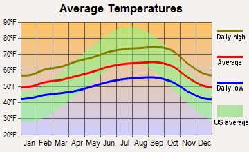 Moraga, California average temperatures