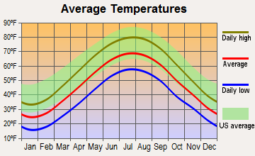 Donegal, Pennsylvania average temperatures