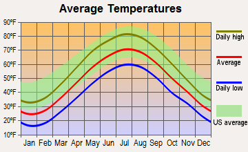 Dunmore, Pennsylvania average temperatures