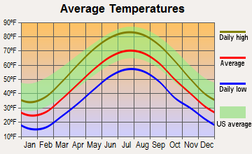 East Brady, Pennsylvania average temperatures