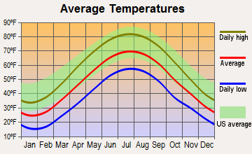East Butler, Pennsylvania average temperatures