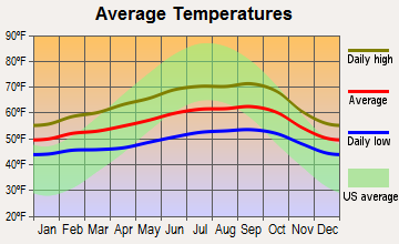 Moss Beach, California average temperatures