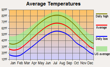 Ebensburg, Pennsylvania average temperatures