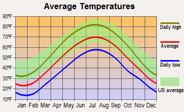 Emporium, Pennsylvania average temperatures