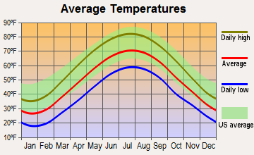 Ernest, Pennsylvania average temperatures