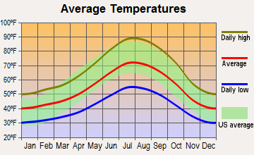 Murphys, California average temperatures