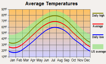 Friedens, Pennsylvania average temperatures