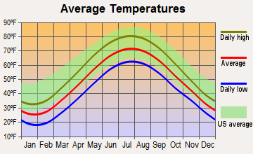 Girard, Pennsylvania average temperatures