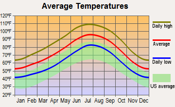 Needles, California average temperatures