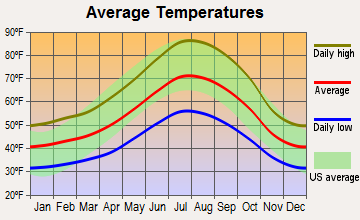 Nevada City, California average temperatures