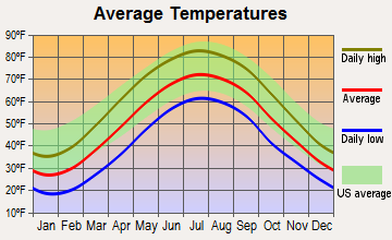 Hookstown, Pennsylvania average temperatures