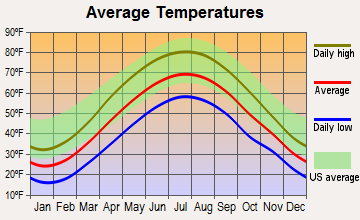 Houtzdale, Pennsylvania average temperatures