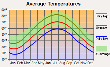 Indiana, Pennsylvania average temperatures