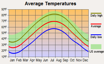 Jackson Center, Pennsylvania average temperatures