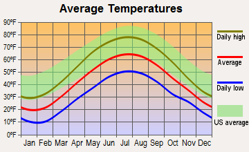 Kane, Pennsylvania average temperatures
